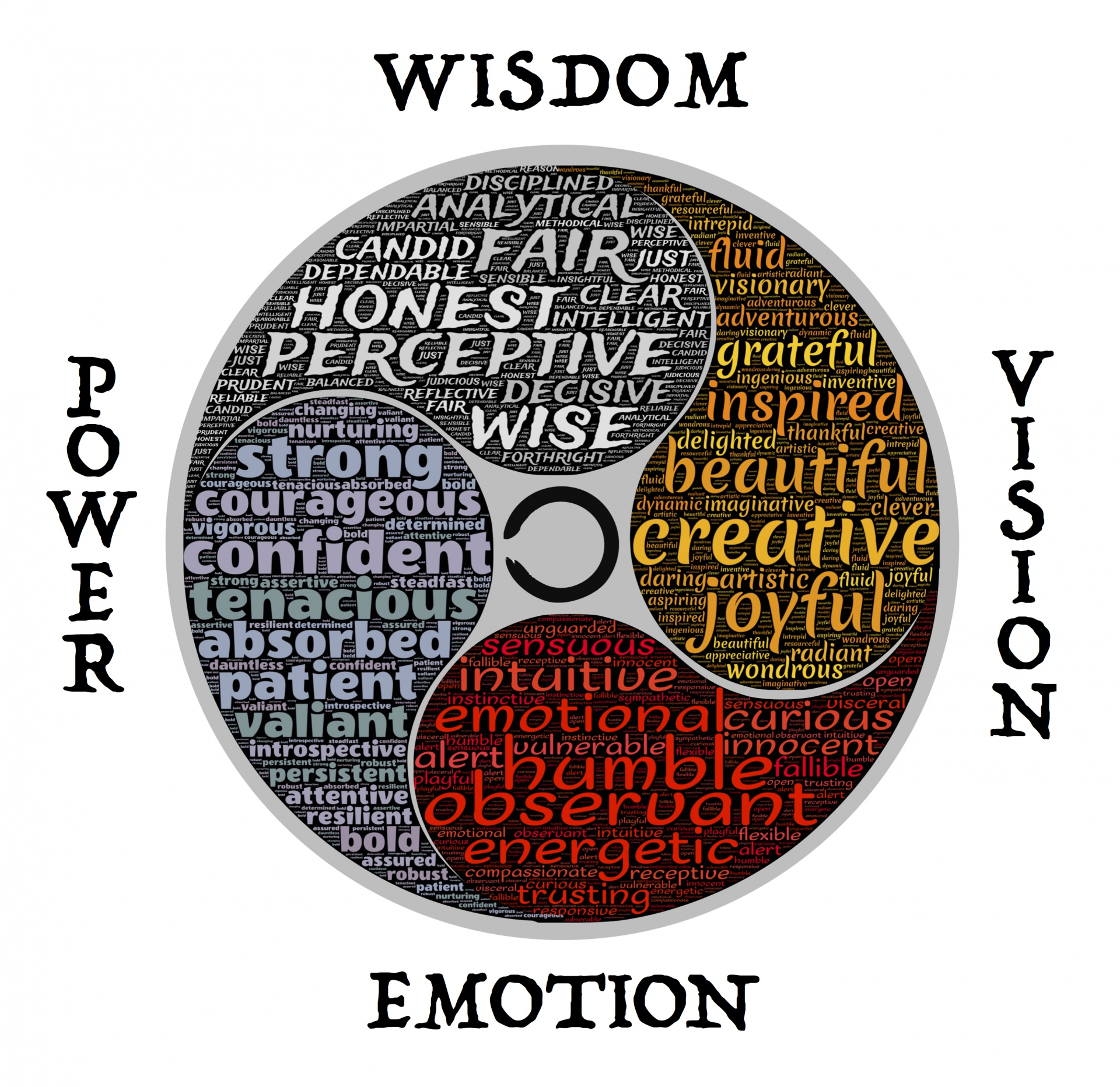 Wisdom Vision Emotion Power, John Hain, self-examination