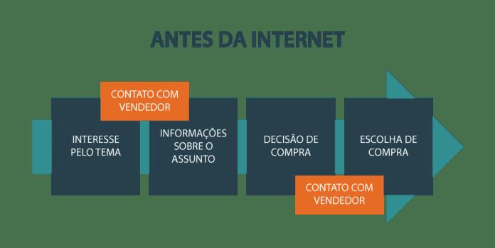metodologia-p10-imob-antes-da-internet