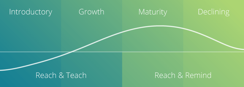 Marketing best practices: The smart way to launch a new product