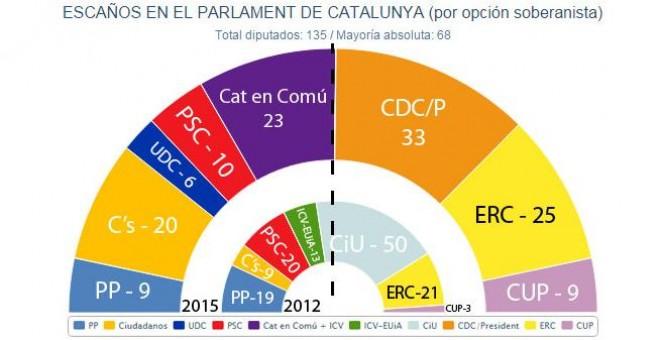 Escaños en el Parlament de Catalunya por opción soberanista
