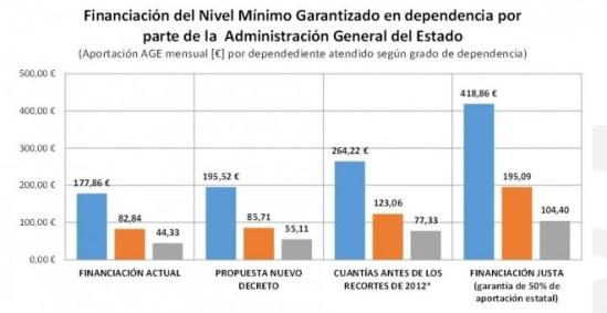 La aportación estatal tendrá un leve aumento que no palía los recortes de 2012 y se queda en la mitad de las necesidades de los dependientes