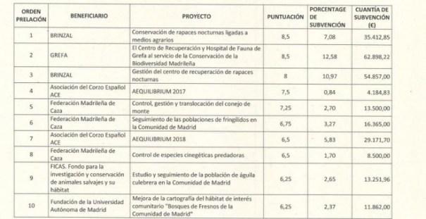 Lista de entidades subvencionadas por la Comunidad de Madrid