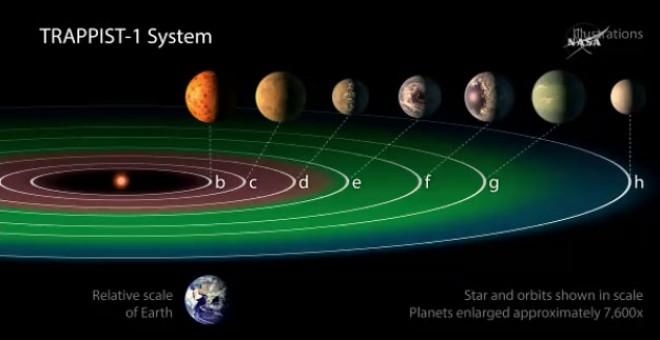 Resultado de imagen de PLANETAS VIDA SISTEMA SOLAR