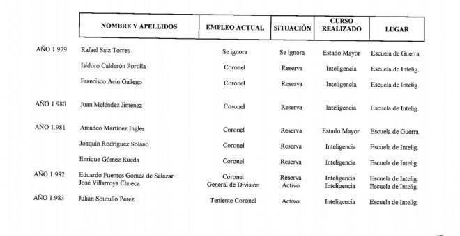 Listado de militares españoles en Argentina