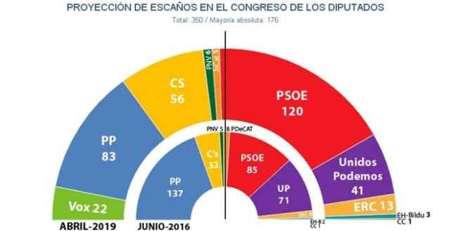 Reparto de escaños en el Congreso tras unas elecciones generales, según las estimaciones de Key Data para principios de abril.