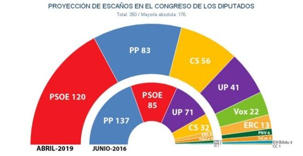 Reparto de escaños en el Congreso tras unas elecciones generales, según las estimaciones de Key Data al inicio de abril.