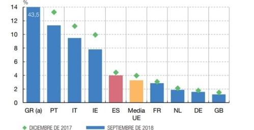 RATIO DE CRÉDITO DUDOSO LOS RATIOS DE MOROSIDAD DE LA BANCA EUROPEA FUENTE: Banco de España