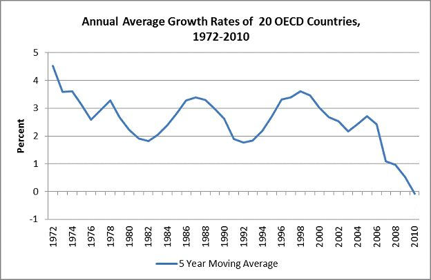 FIGURE 1 Source: OECD Economic Outlook: Statistics and Projections