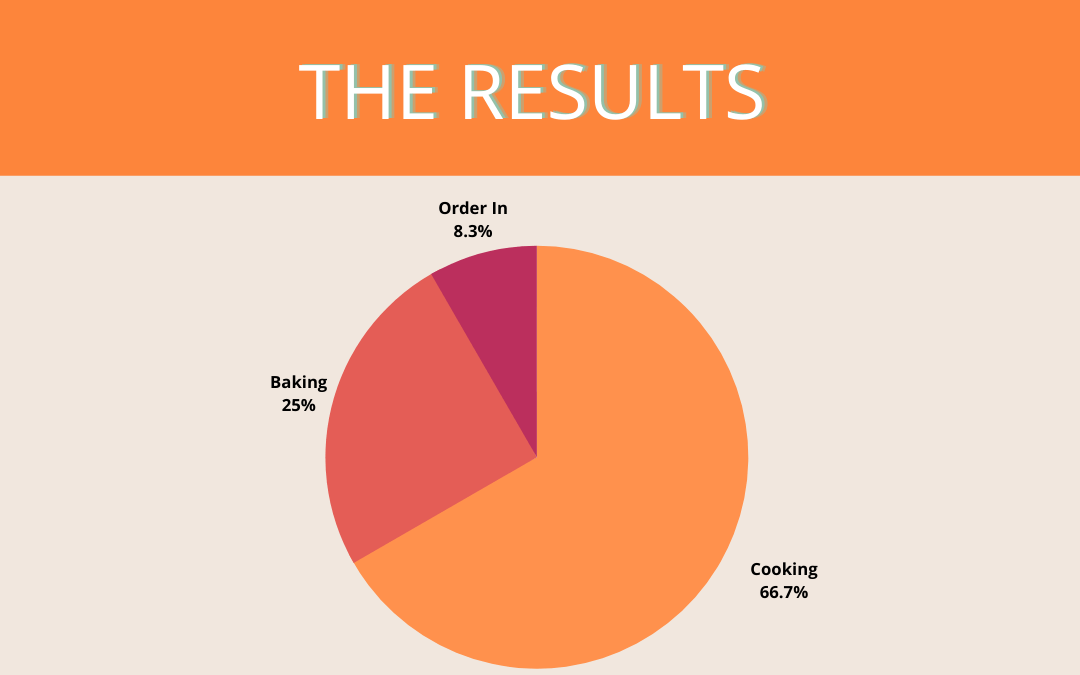 An infographic showing the results of the survey (3 for baking, 8 for cooking, 1 for ordering in)