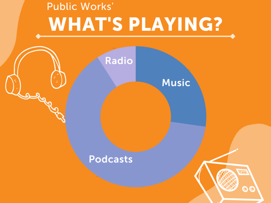 What is Public Works Listening To?