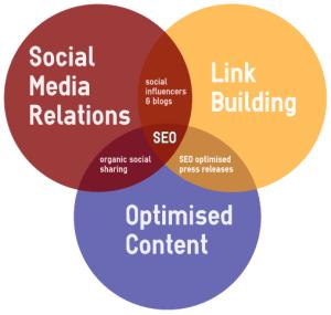PR's role in SEO