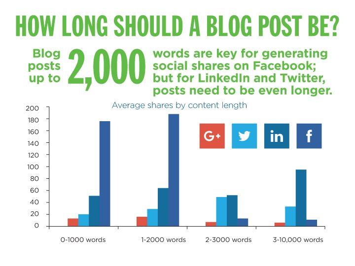 Blog-Length-Semiconductor-Social-Media-2015