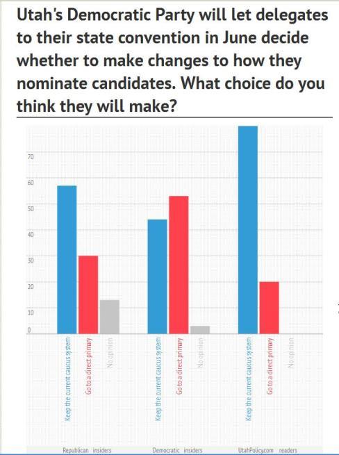 UPD Caucus Poll 5-6-13
