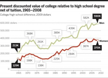 Fig. 4 Present discounted value of college relative to high school degree net of tuition, 1965–2008. Reproduced from Avery and Turner with permission of the American Economic Association (39). Expected earnings are calculated from the March Current Population Survey files for full-time, full-year workers using sample weights. The estimates equal what a man or woman would expect to earn working full-time, full-year over a career of 42 years, with a discount rate of 3%, assuming that college graduates delay the start of earnings for 4 years while in school. Earnings expectations are formed in each year by assuming that future high school and college graduates will have future earnings at each age equal to the average earnings of high school and college graduates (respectively) currently observed at each age; for example, expected earnings in 1980 are based on data across ages for 1980. Results for college-educated workers are net of 4 years of tuition and fees associated with appropriate year-specific values for public universities. Plotted points show the difference between expected earnings for college graduates and for high school graduates.