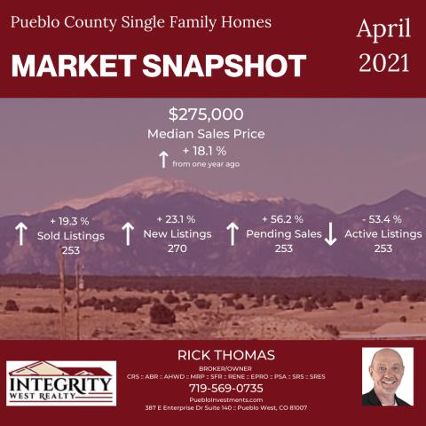 Market Snapshot - Pueblo County April 2021