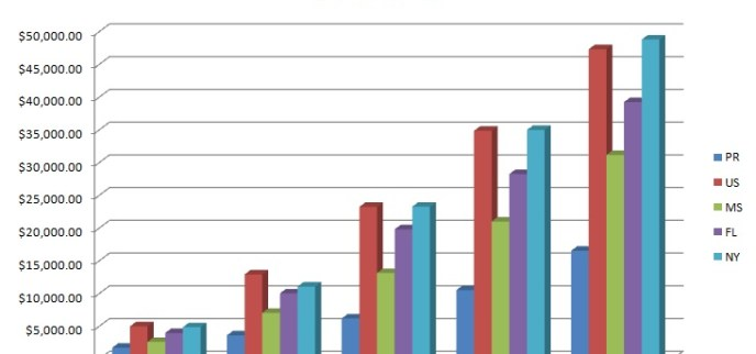 Puerto Rico Comparative GDP