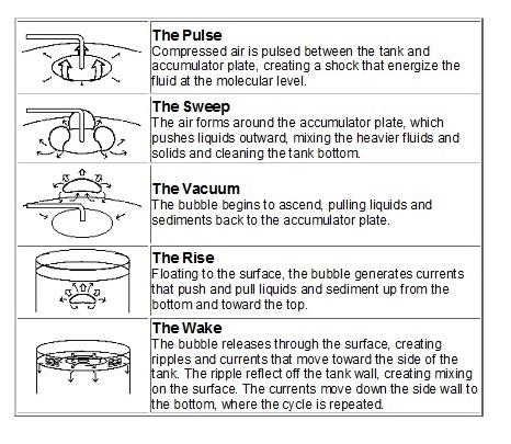 mixing tank system