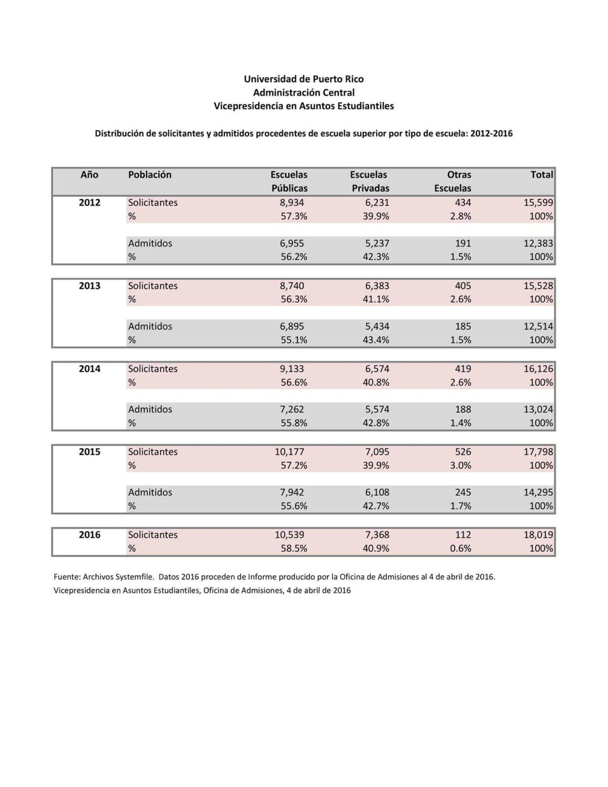 Distribución de solicitantes y admitidos procedentes de escuela superior 2012-2016 (hasta el 4 de abril).