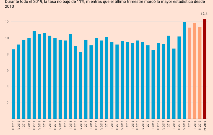 Photo of Déficit fiscal genera paro en economía costarricense