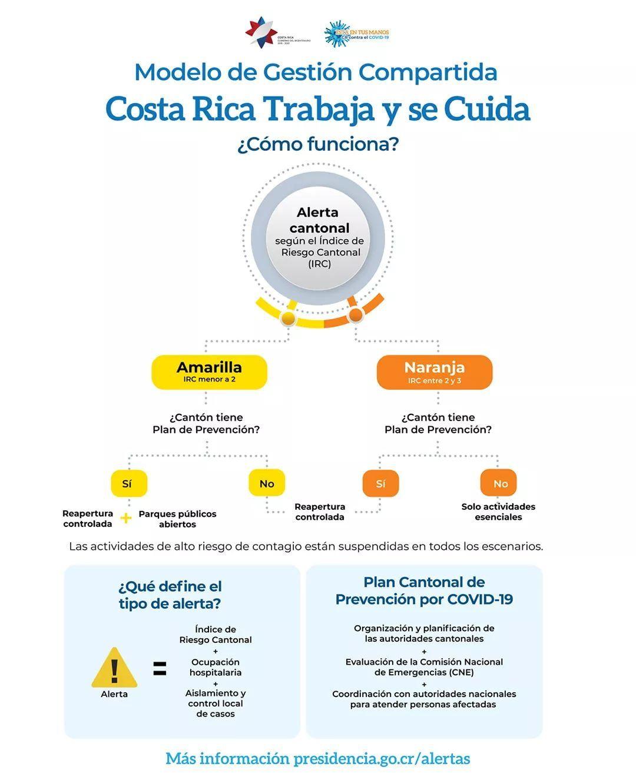 Photo of Índice de riesgo y planes cantones de prevención definirán niveles de apertura