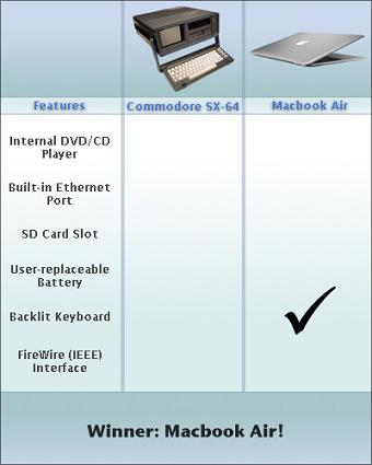 commodore-macbook