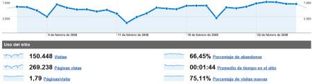 stats-febrero08.jpg