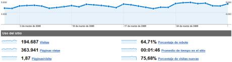 stats-marzo08.jpg