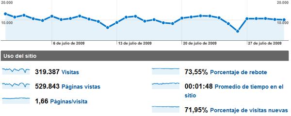 stats-julio09