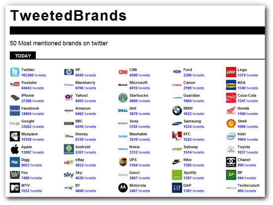 tweetedbrands