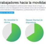 Trabajarías desde casa [Infografía]