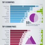 Impresionantes números de Facebook en 2011 [Infografía]