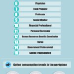 Las profesiones que consumen más café [Infografía]