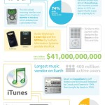El gran éxito de Apple detallado en una infografía