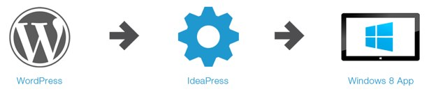 IdeaPress - Home
