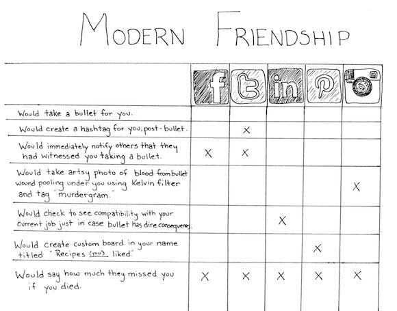 amistad-moderna