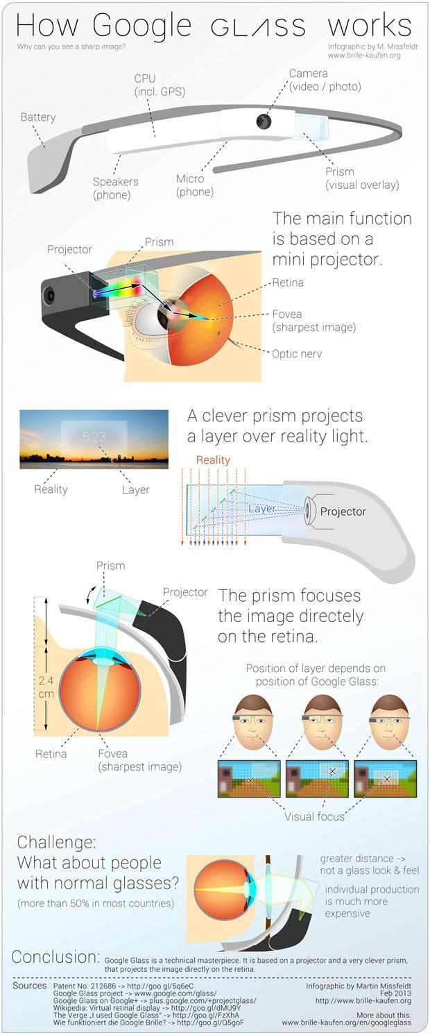 como funciona google glass