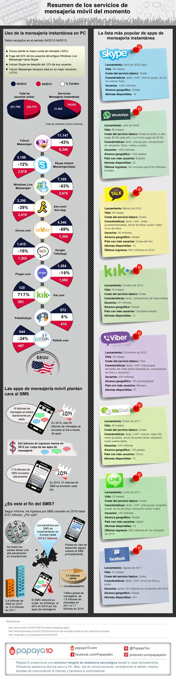 Infografia-servicios-de-mensajeria-movil