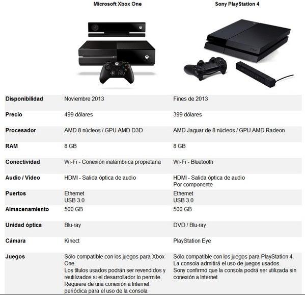 comparativa Xbox One vs PlayStation 4