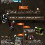 Evolución de los zombies [Infografía]