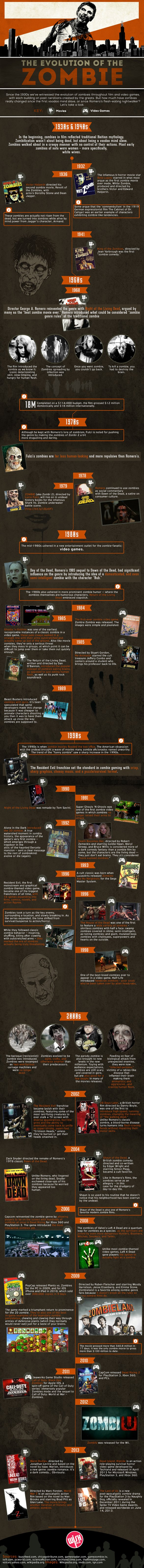 zombie-evolution-ig