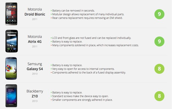 Smartphone Repairability Scores - iFixit