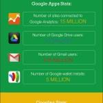 Las increíbles estadísticas de Google y sus productos