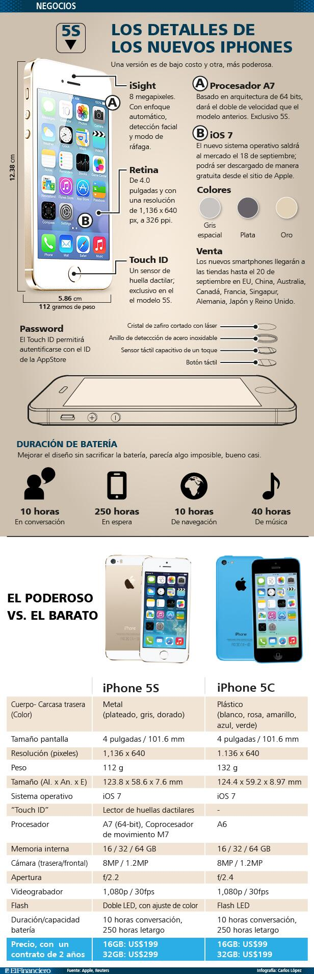 infografia_iphone_5c_y_5s
