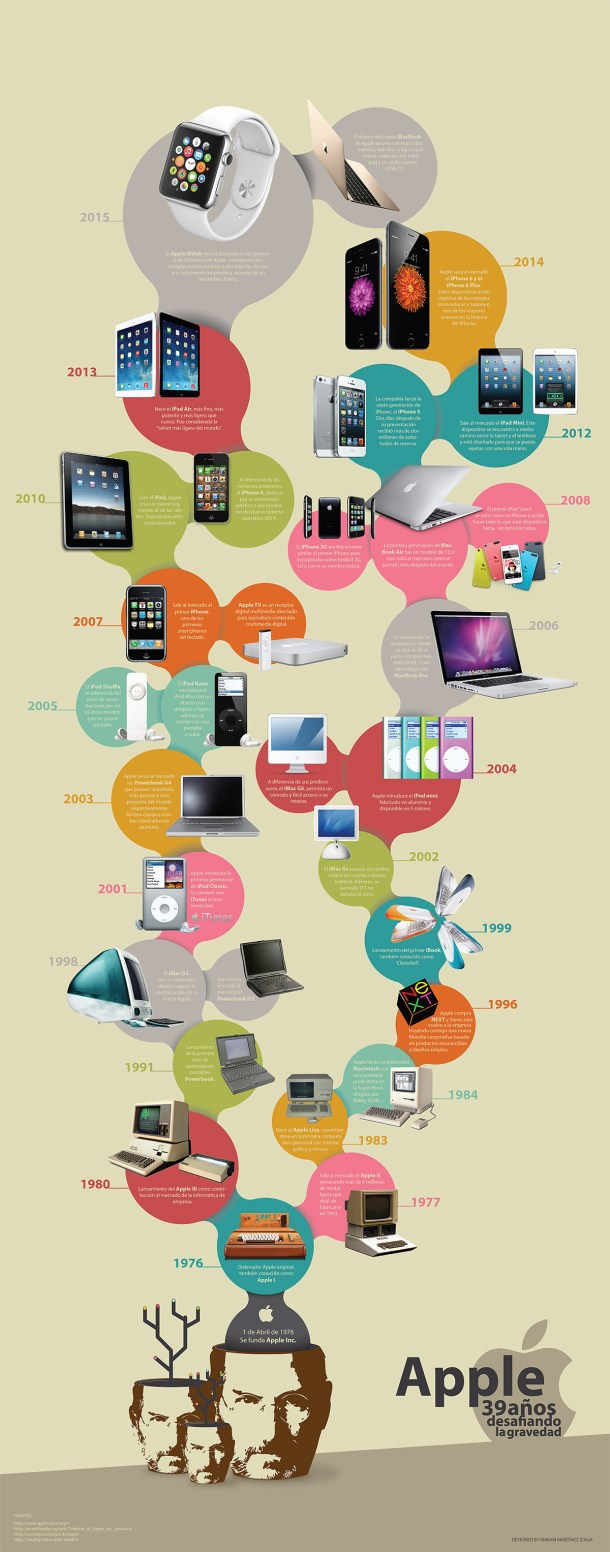 infografia productos lanzados por apple
