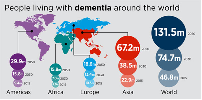 Research project App to detect early dementia