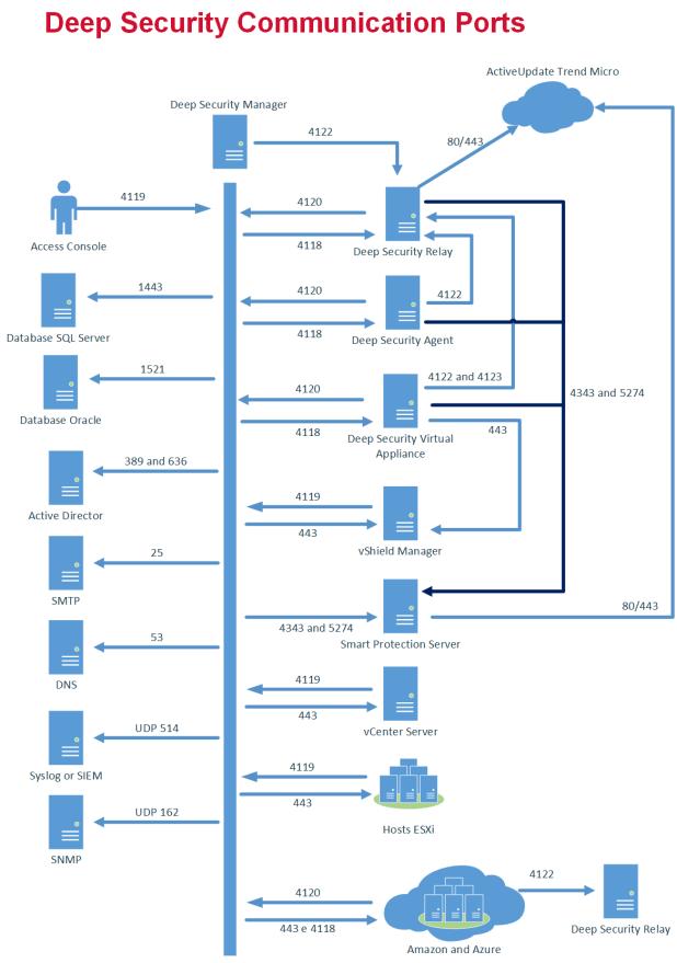 DeepSecurotyCommunicationPorts