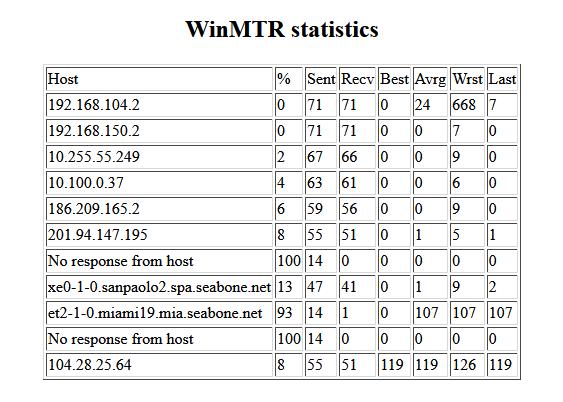 WinMTR - HTML