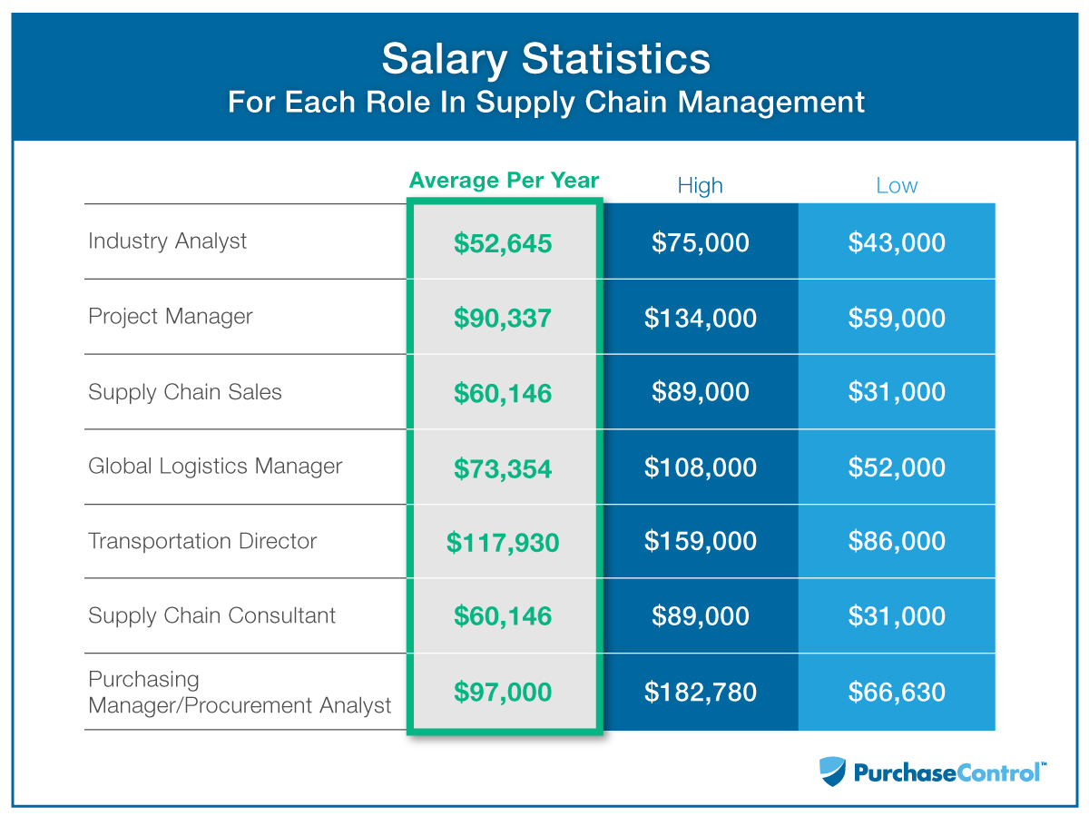 Salary Statistics For Each Role In Supply Chain Management