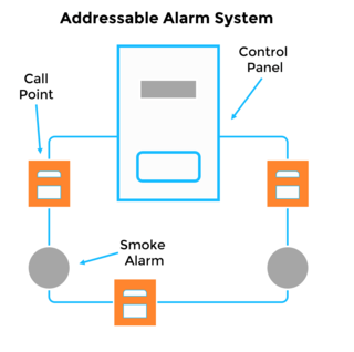 addressable system?resize\=320%2C318 gst fire alarm system wiring diagram fire alarm panel wiring  at alyssarenee.co