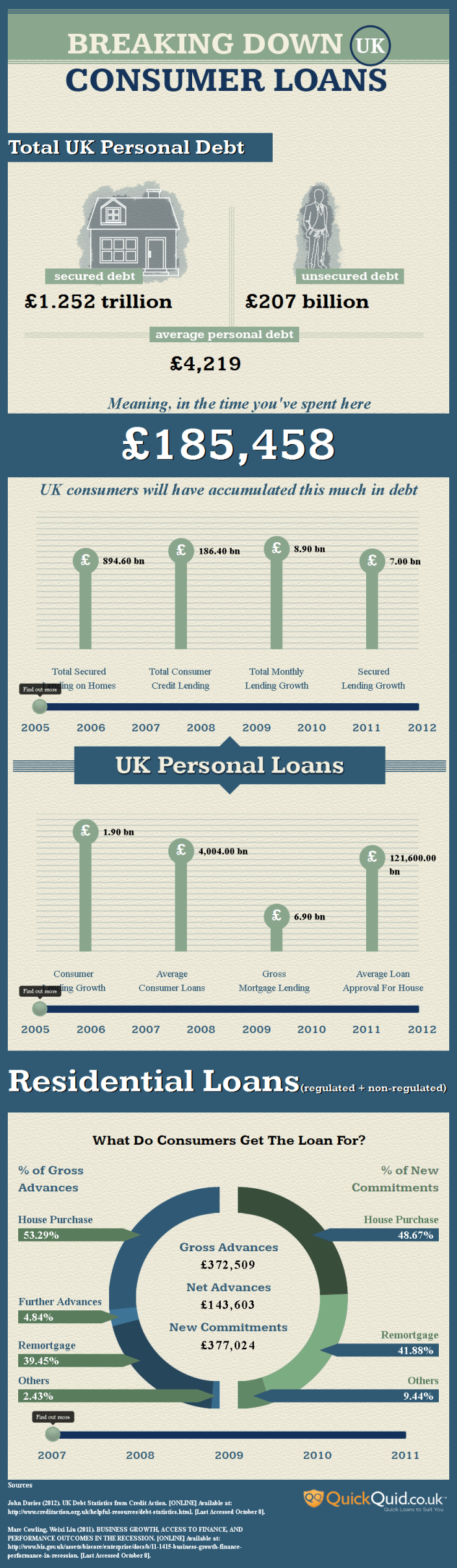 Breaking Down UK Loans - Interactive Infographic